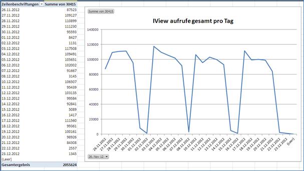 SAP Portal in Excel: Pivot Diagramm zur Darstellung der iView Aufrufe pro Tag