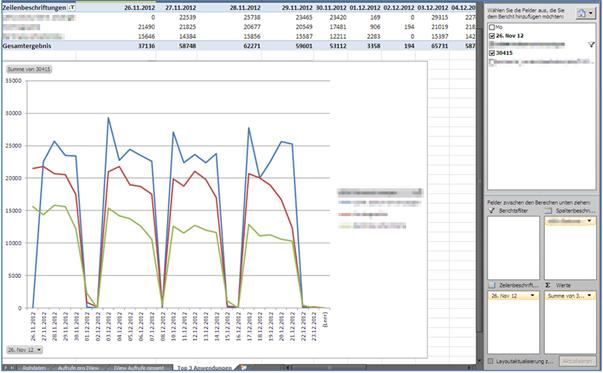 SAP Portal in Excel Pivot Diagramm zur Darstellung der Top3 iViews (gemessen an den Aufrufen) pro Tag