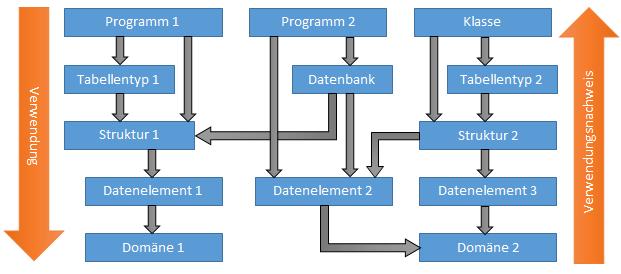 Namenskonventionen in ABAP: Abhängigkeiten der einzelnen DDIC-Elementen