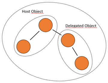 BOPF: Host Object und Delegated Object