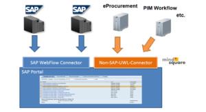 Non SAP UWL Connector schematisch