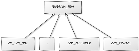 Abbildung 1: BOPF Message Concept - Vererbung der Nachrichtenklassen