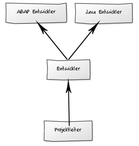 Abbildung 1: Beispielhafte Struktur für UME Gruppen