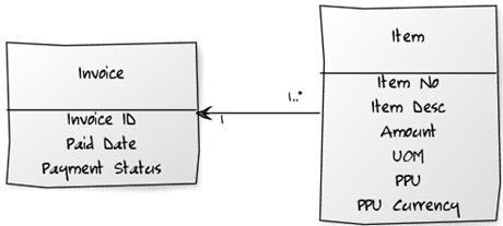 Abbildung 1: Geschäftsobjekt Rechnung mit Rechnungspositionen