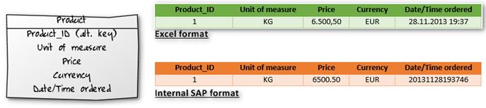 Abbildung 2: Datenformat SAP und Excel