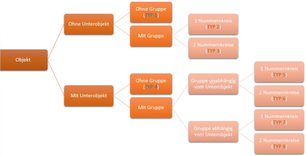 Übersicht Typen SAP Nummernkreisobjekte