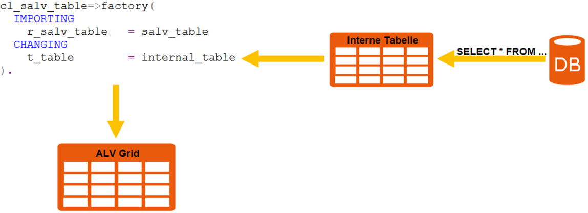 CL_SALV_TABLE