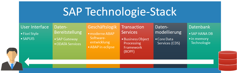 S4HANA Technologiestack