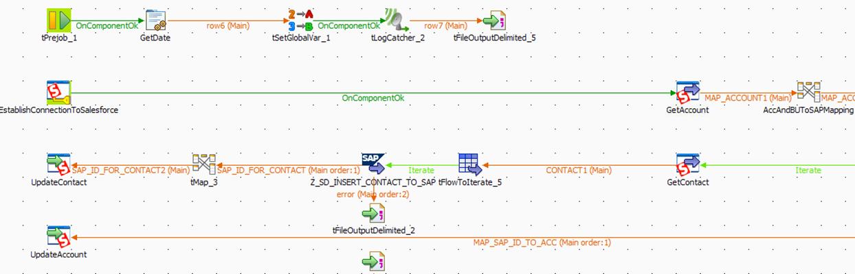 Integration von SAP und Salesforce: Talend Open Studio