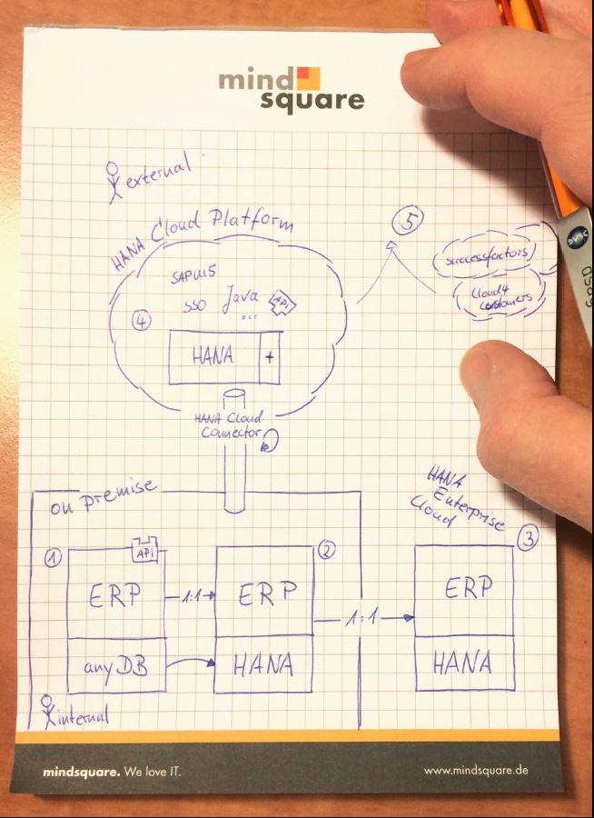 SAP Hana Cloud Platform Erklärung