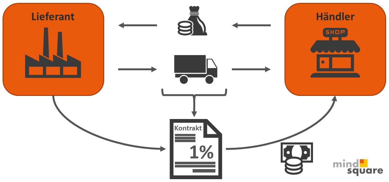 Prozess der nachträglichen Vergütung mit SAP CCS