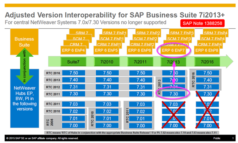 SAP Portal 7.0 Product Availability Matrix