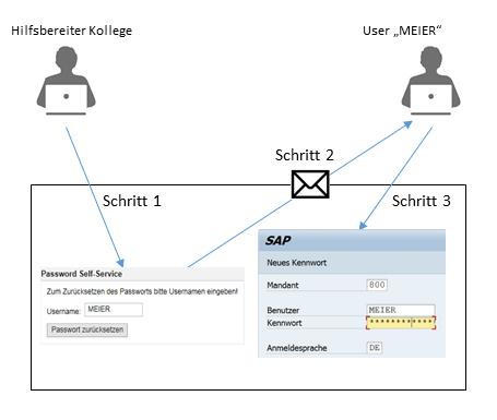 Prozessablauf des Password Self-Services Tools um das SAP Passwort zurückzusetzen