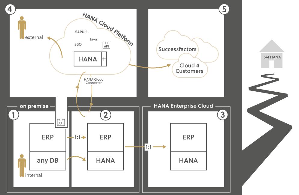 Was ist SAP HANA? Mit dieser Visualisierung wird deutlicher, wie die Systeme zusammenspielen.