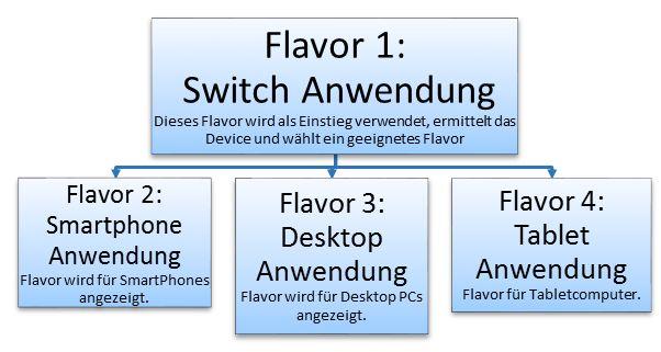 SAP Screen Personas: Aufbau der Ansteuerung von Flavorn