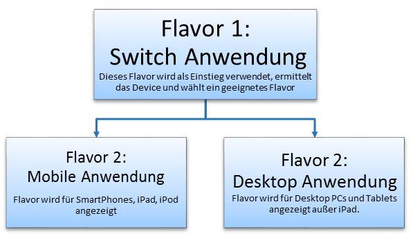 SAP Screen Personas: Aufbau der Ansteuerung von Flavors in unserem Beispiel