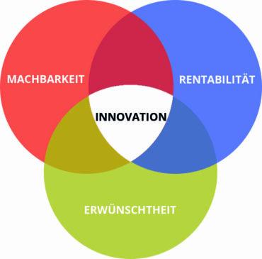 Innovation als Schnittmenge zwischen Machbarkeit, Erwünschtheit und Rentabilität im Design Thinking