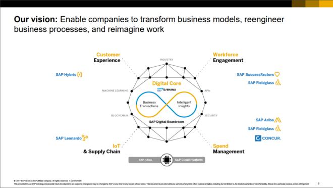 Abbildung 1: Digitaler Kern und die Platform for Digital Business (Quelle: SAP SE)