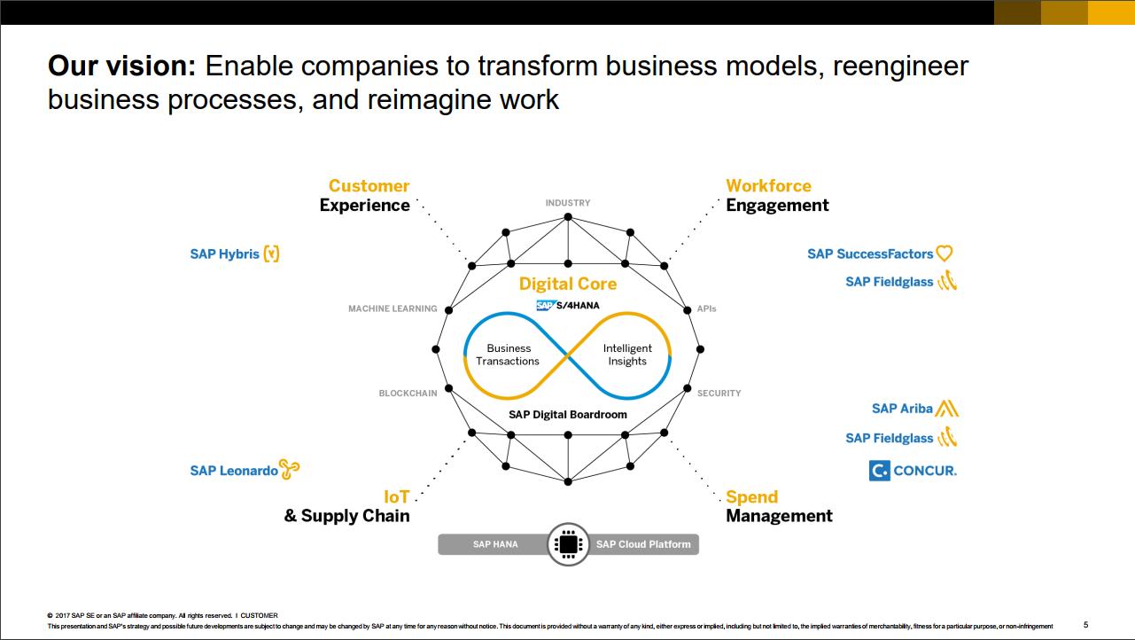 Was Ist Sap Leonardo Und Betrifft Mich Das Vielleicht Gar Nicht 1 Block Diagram Abbildung Digitaler Kern Die Platform For Digital Business Quelle Se
