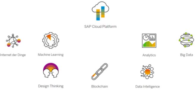 Die Elemente von SAP Leonardo
