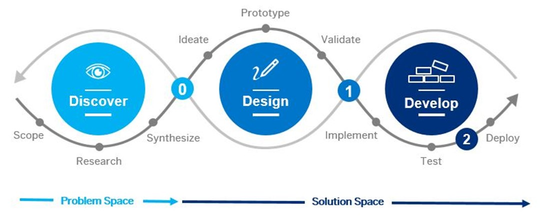 design-led development