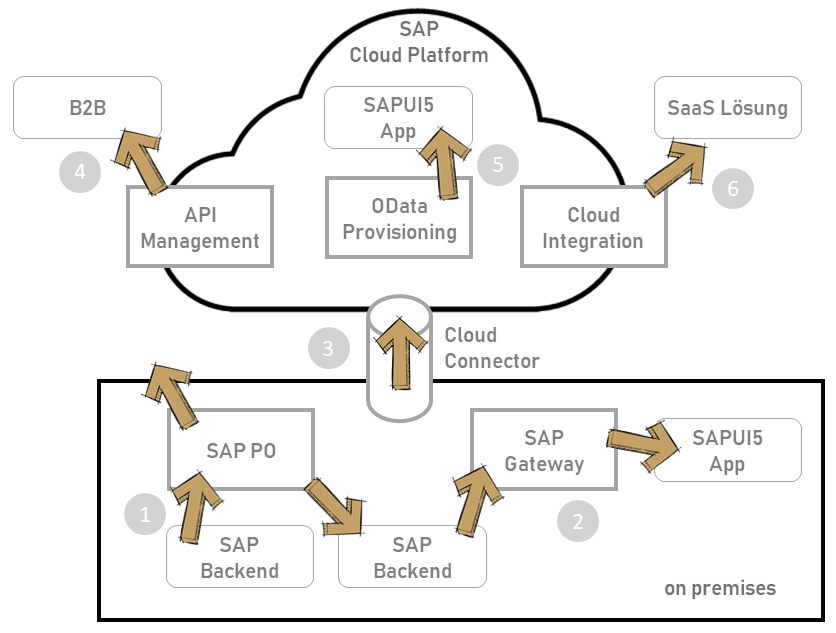 SAP Cloud Integration Infografik