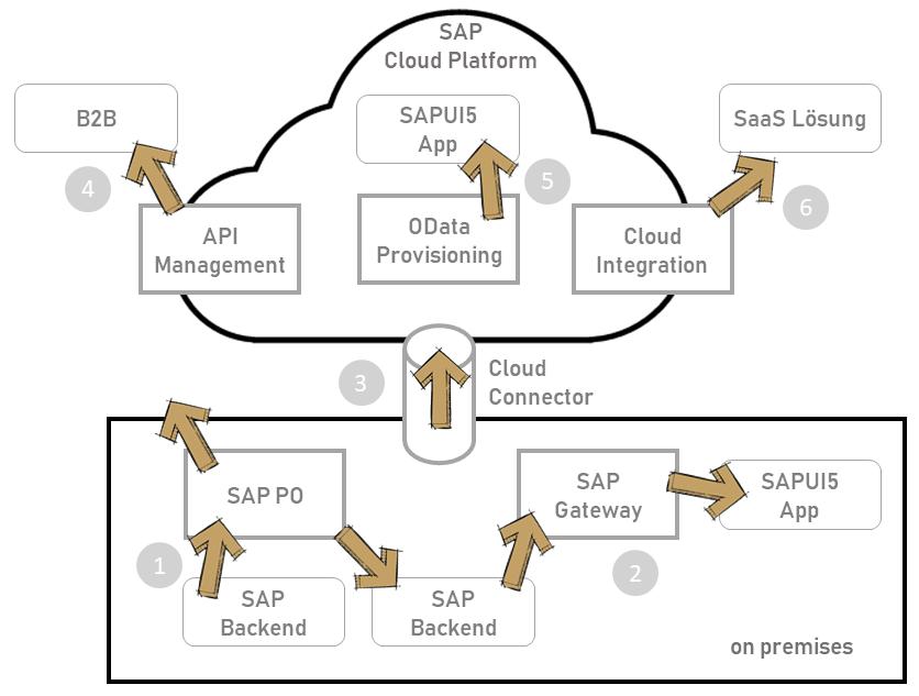 SAP PO für die Cloud - Integrationslösungen für die Cloud im