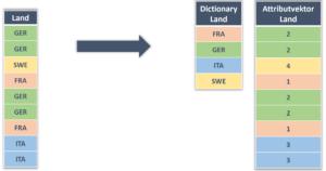Dekomposition in Dictionary und Attributvektor
