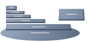 Moderne Speicherhierachien