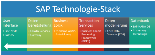 SAP Technologie-Stack