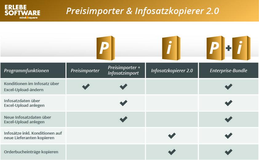 mindsquare_infosatzkopierer_preisimporter