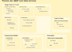 Themen der ABAP CDS