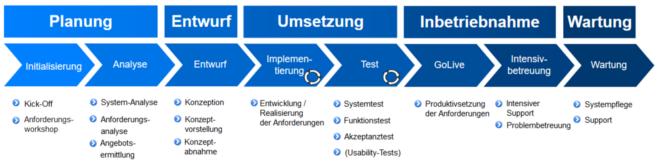 Prozessmodell zur Entwicklung von SAP-Erweiterungen