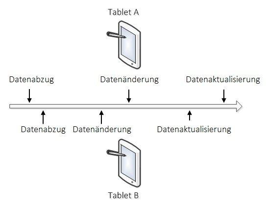 Beispielszenario von konkurrierenden Datensatzänderungen