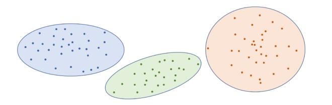 Clustering Ilustration