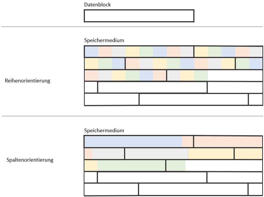 Datenblock - Schematische Darstellung