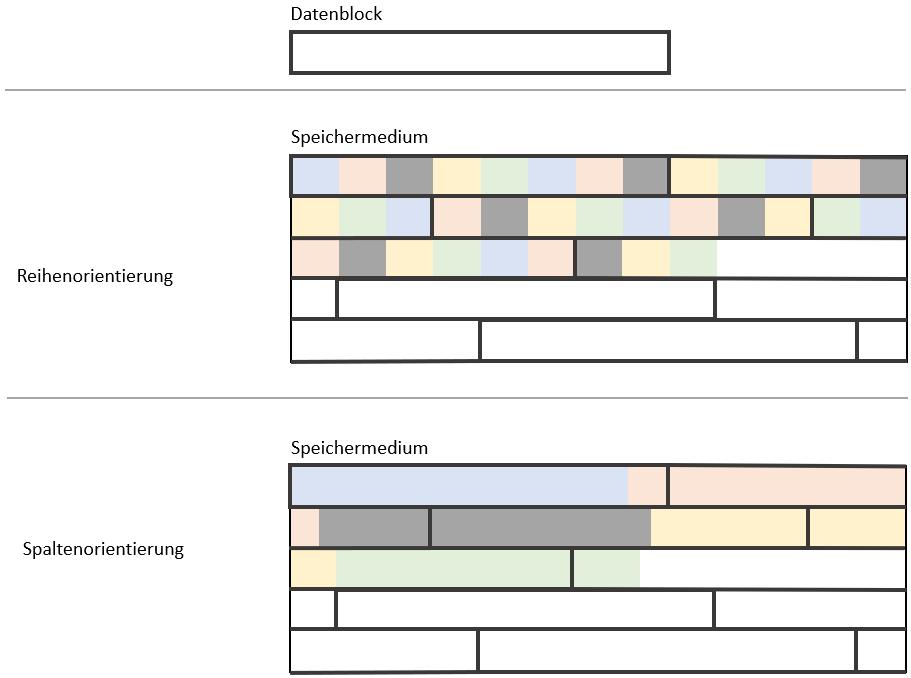 Datenblöcke und Datenverteilung bei Analysen