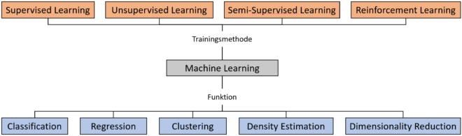 Machine Learning --> Trainingsmethoden --> Supervised, Unsupervised, Semi-Supervised, Reinforcement; Funktion --> Classification, Regression, Clustering, Density Estimation, Deminesionality Reduction
