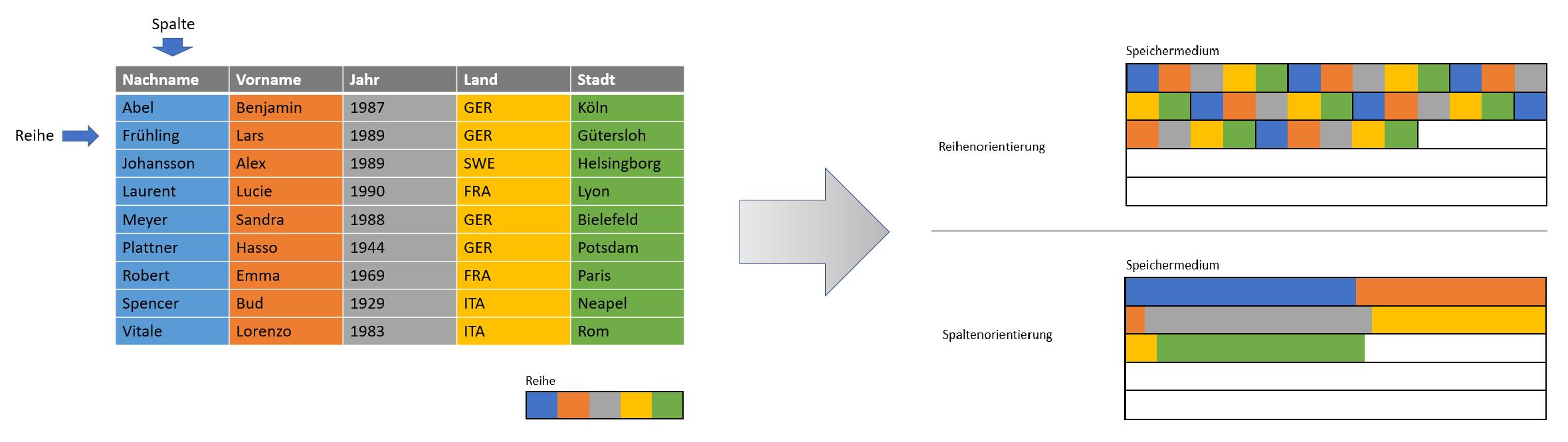Tabelle und schematische Darstellung  auf dem Speichermedium