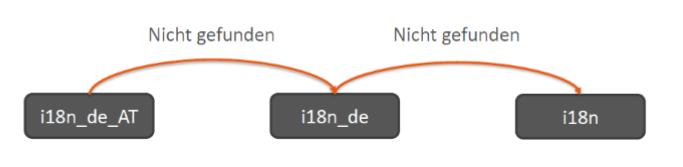 i18n Language Termination Fallback Prozess