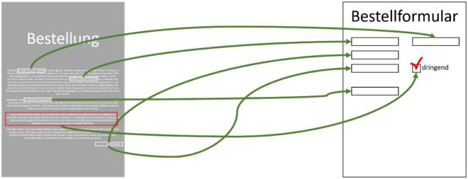 Intelligent ERP - Illustration von Informationsextraktion aus Text