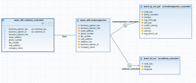 Exemplarische SQL Dependency Graph Ansicht