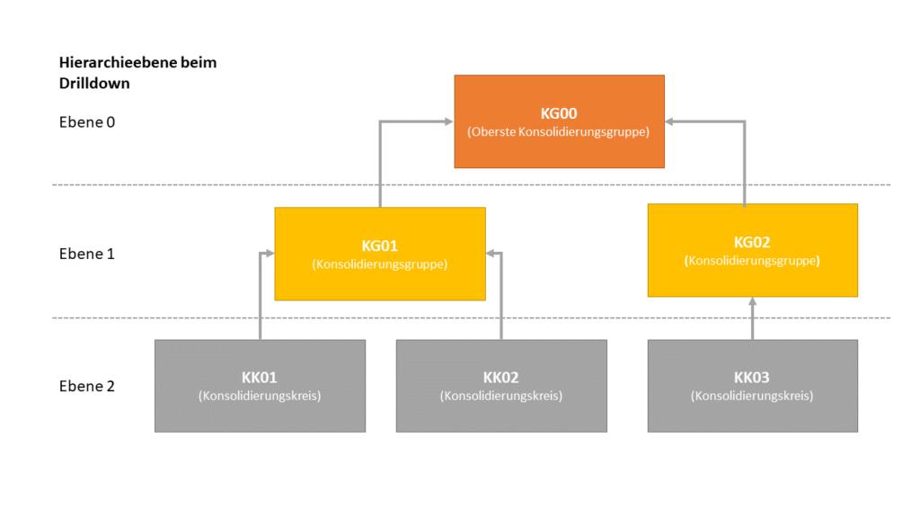 Aufbau der Konsolidierungskreishierarchien in SAP EC-CS