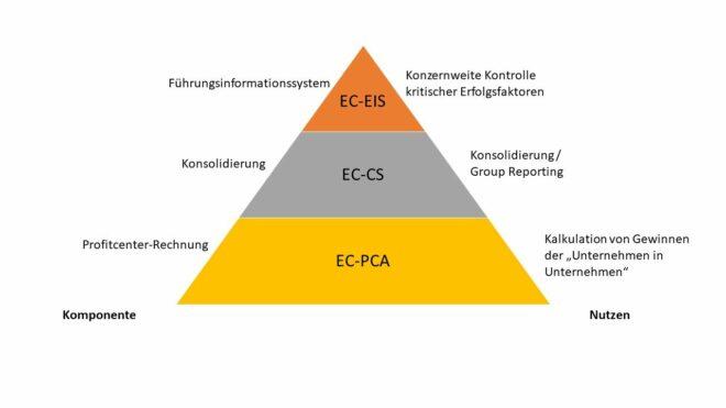 Aufbau der Komponente SAP EC