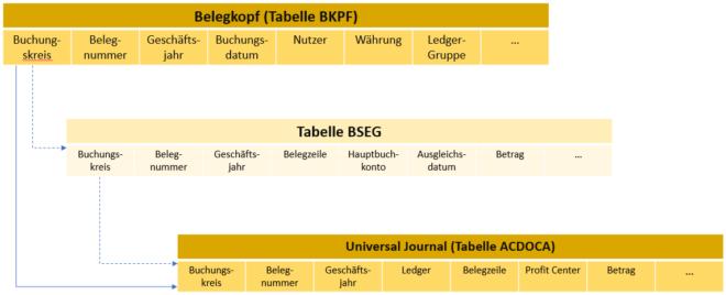 Darstellung der Struktur der BSEG in S/4HANA Finance