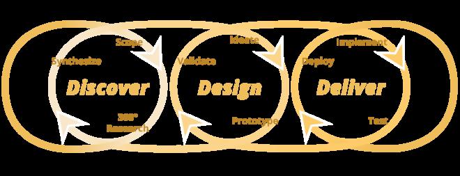 """Abb 2. Das Design-Thinking-Modell der SAP besteht aus den 3 Kategorien """"Discover"""", """"Design"""" und """"Deliver""""."""
