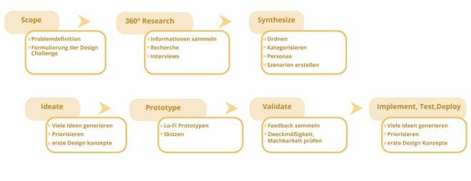 Phasen Design Thinking Kategorisierung-02