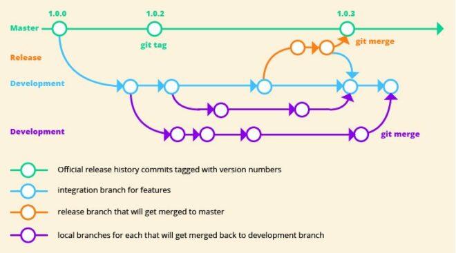 """Abb 1. Beim """"Branching"""" wird die Programmierung einer Software auf unterschiedlichen Zweigen vorgenommen, die im """"Merging"""" zu einer Entwicklung zusammengeführt werden."""