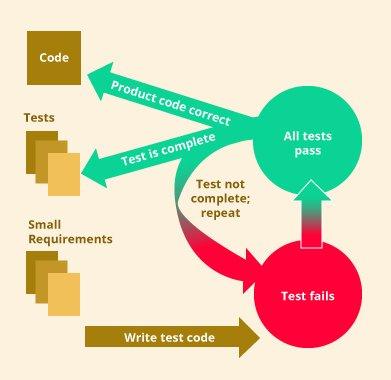 Abb 1. Programmbestandteile werden solange nachgebessert, bis sie die Tests bestehen.