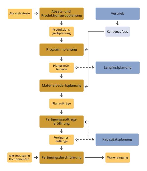 Aufbau und Funktionsweise von SAP PP